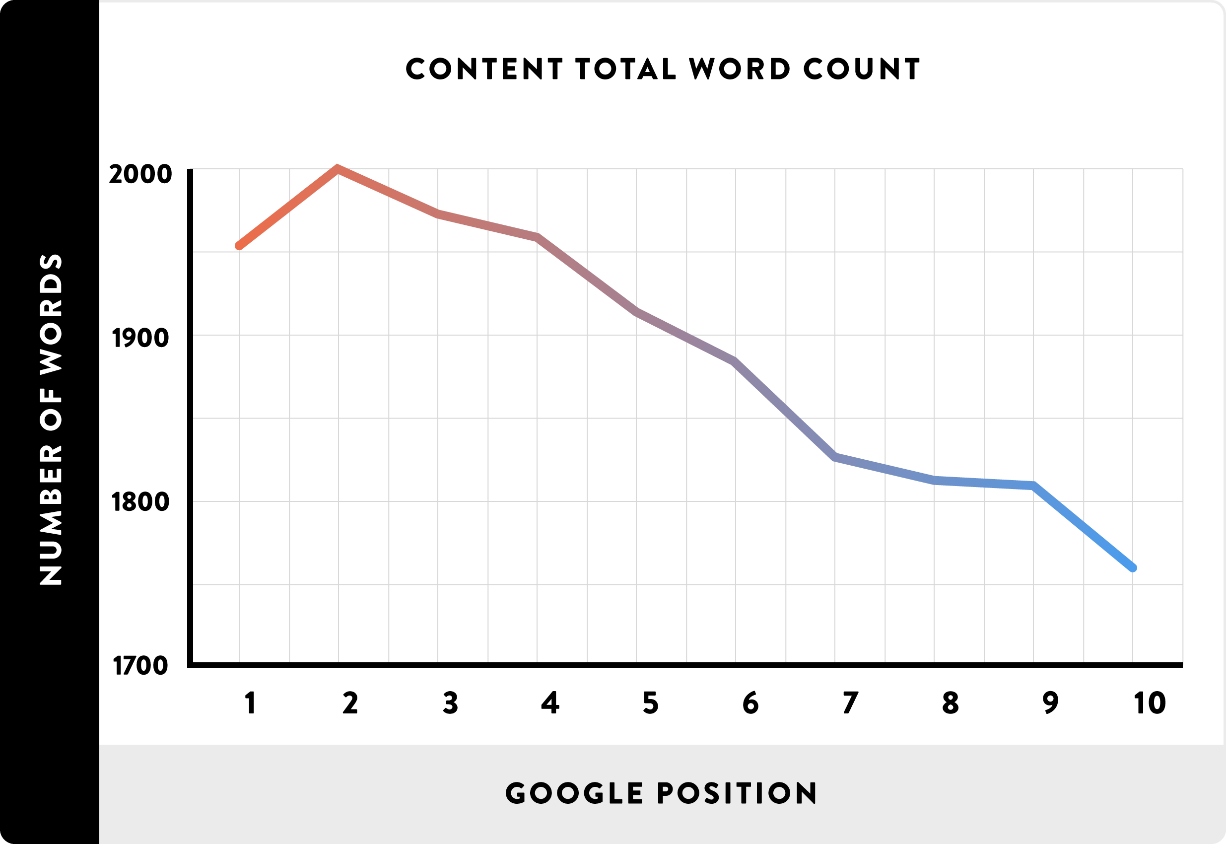 content total word