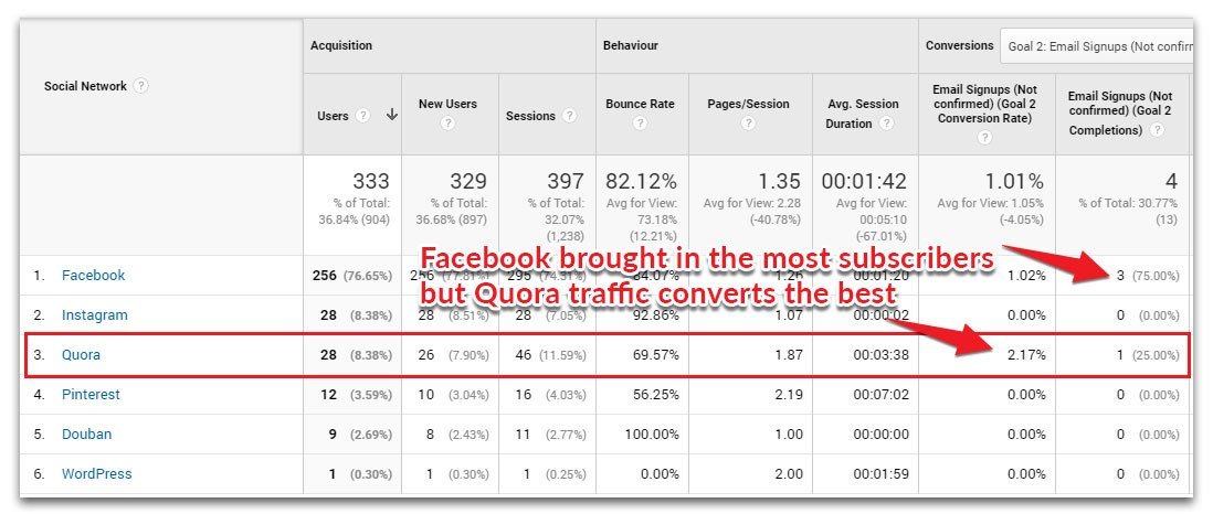 Best social media traffic for emails