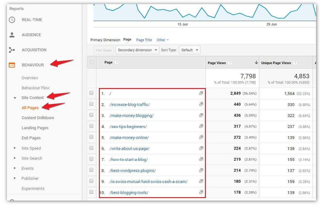 how to optimize old blog post