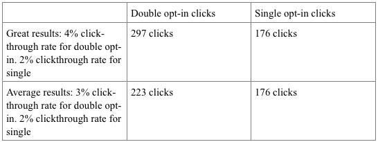 Single opt-in vs. double opt-in