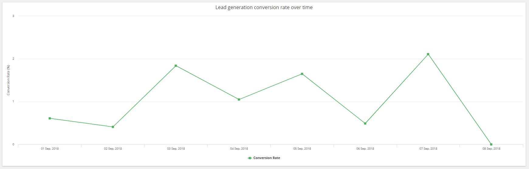 Email signups conversion rate report
