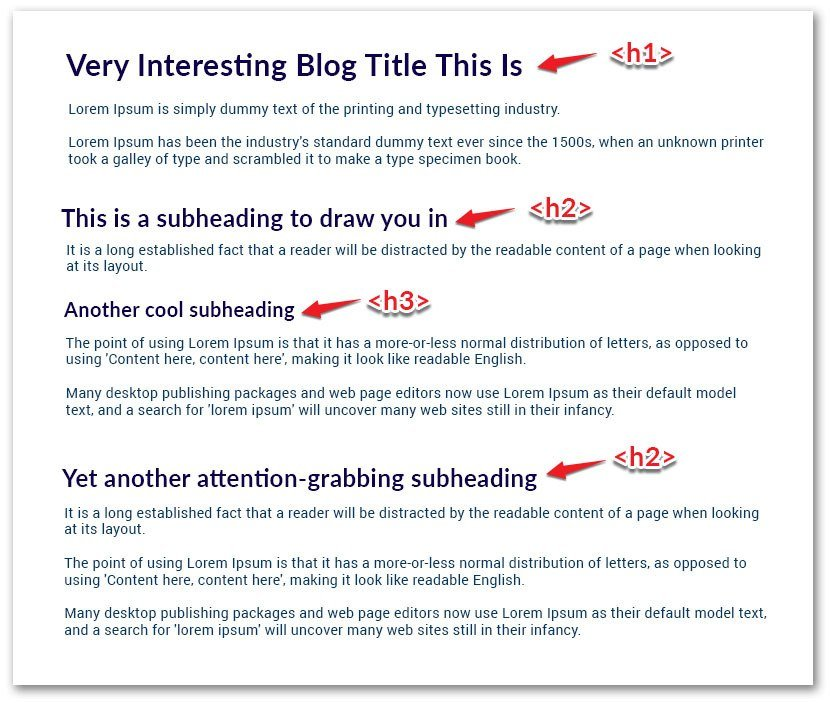 use subheadings to break up your text