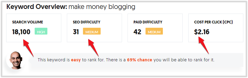 keyword research make money blogging